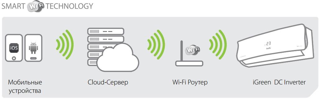 Управление кондиционером через WI-FI