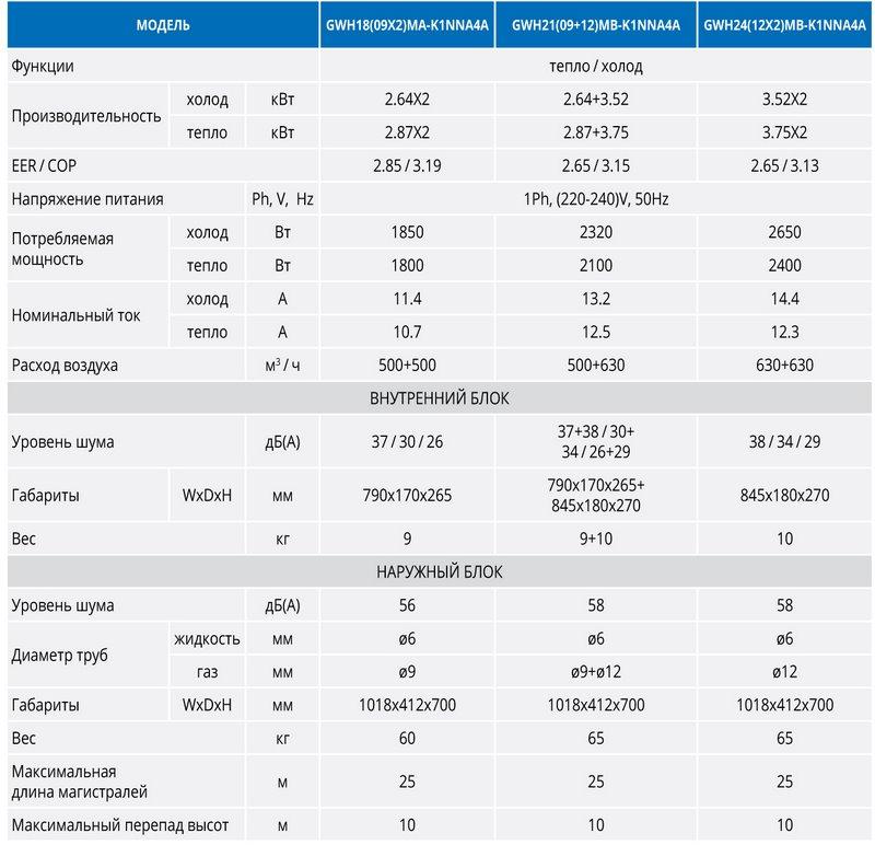 Технические характеристики Gree Бизнес мультисплит