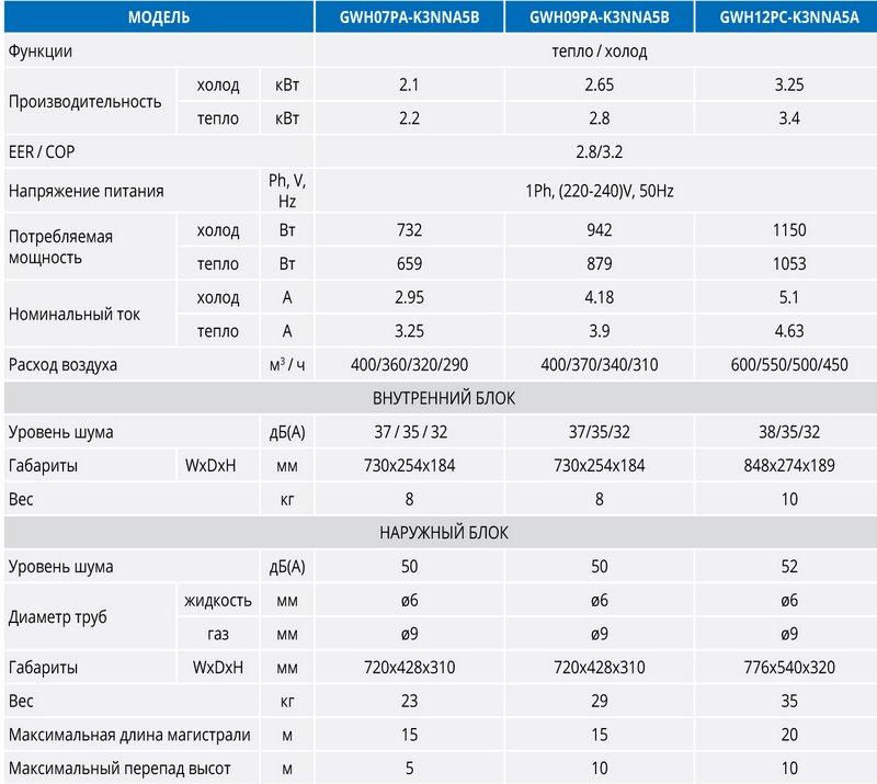 Технические характеристики Gree ECO