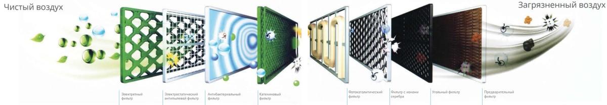 Система очищення повітря
