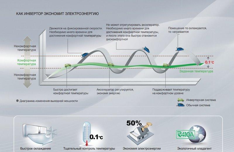 Принцип работы инверторного компрессора