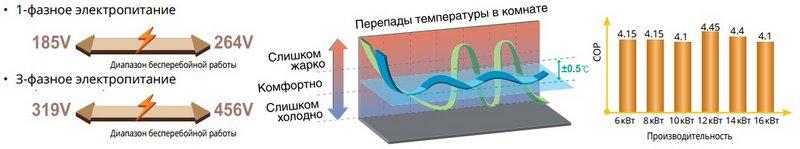 Главные функции инверторного компрессора