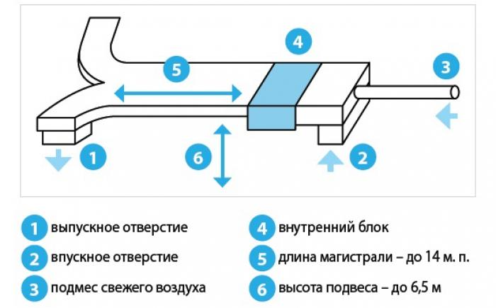 Принцип работы подмеса свежего воздуха