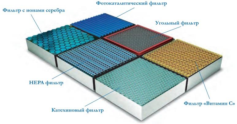 Антибактериальный фильтр