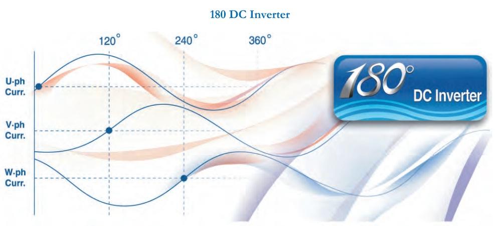 Технология инверторного компрессора