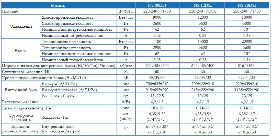 Техническая характеристика канального блока Neoclima DSI