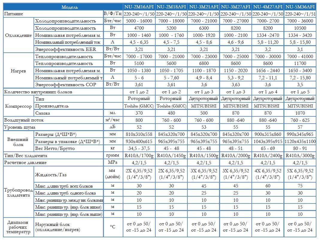 Технические характеристики наружных блоков Neoclima NU-AFI