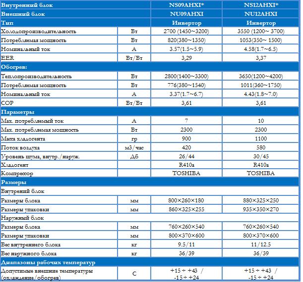 Техническая характеристика кондиционера Neoclima Neoart Inverter