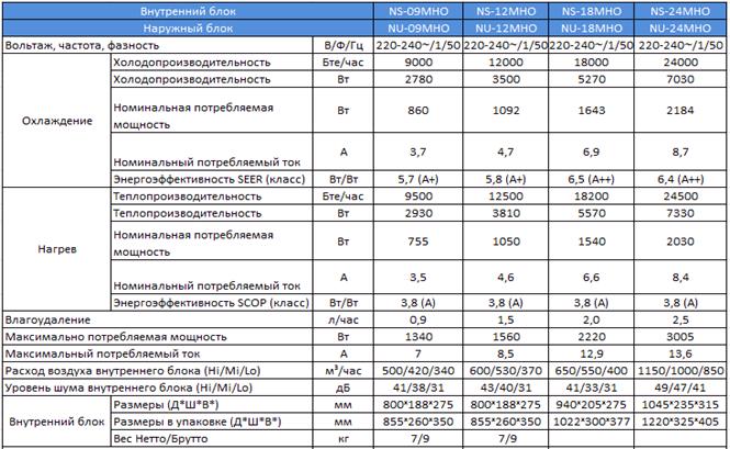 Техническая характеристика кондиционера Neoclima Optima