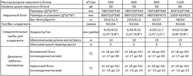 Техническая характеристика Neoclima Optima