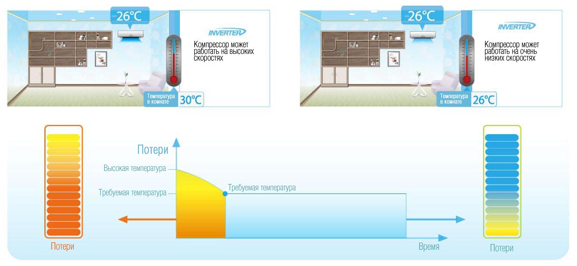 Новая технология обогрева воздуха