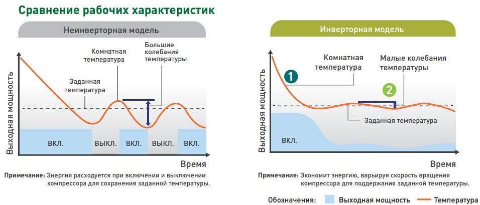 Сравнение инверторного и неинверторного компрессора