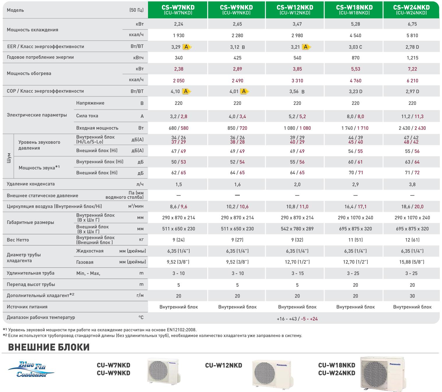 Техническая характеристика настенного кондиционера Panasonic Delux