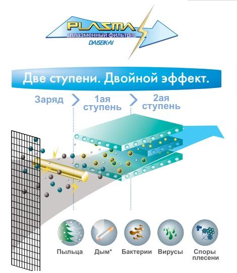Принцип работы плазменного фильтра