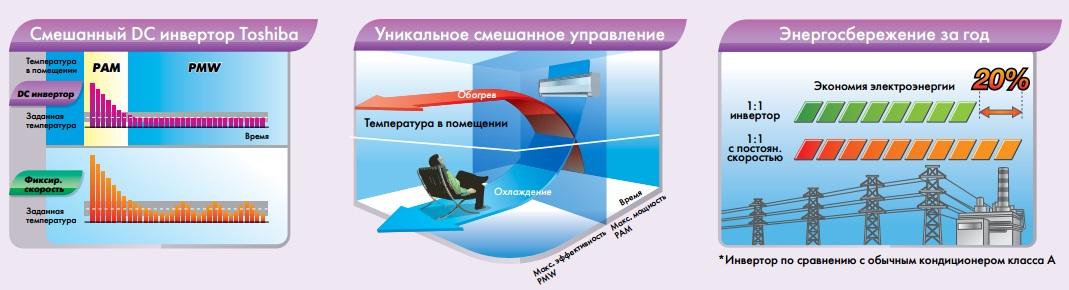 Главные преимущества инверторного компрессора
